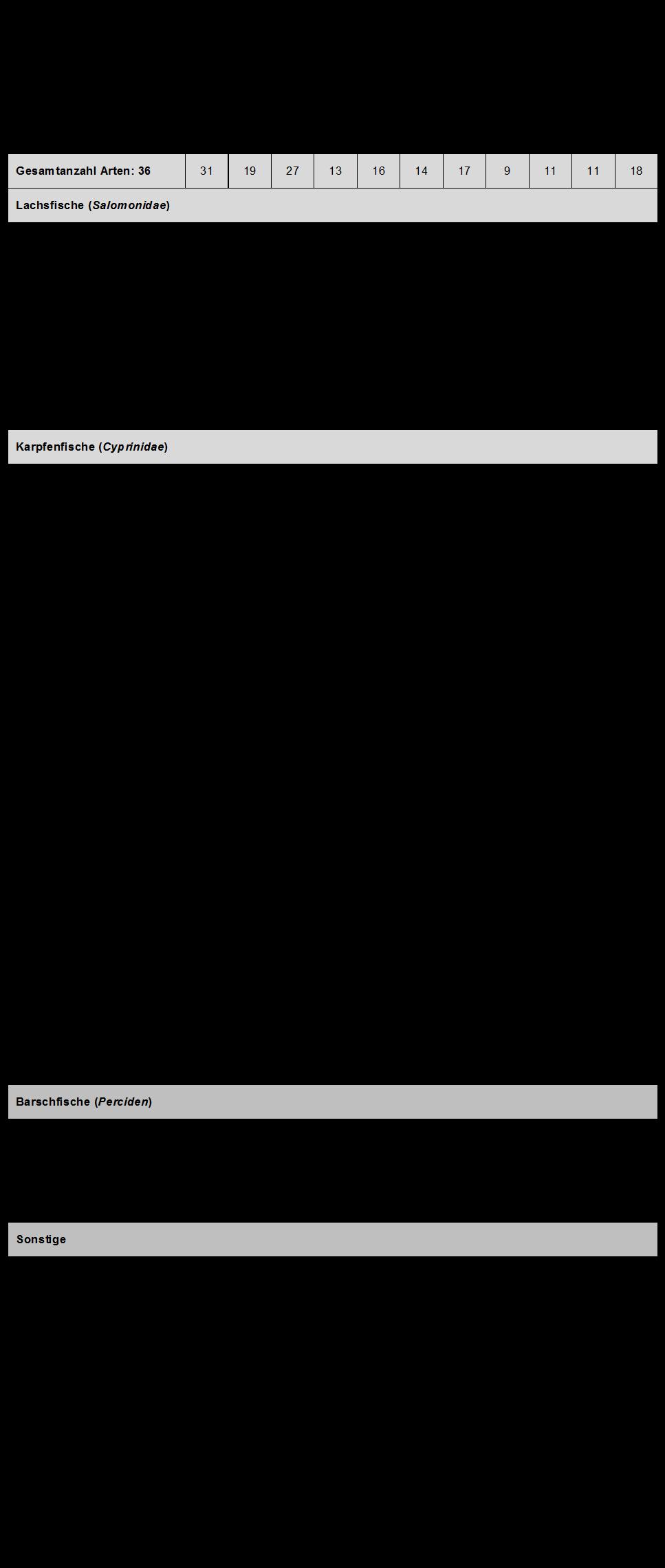 tabelle-fischarten-vereinsgewaesser